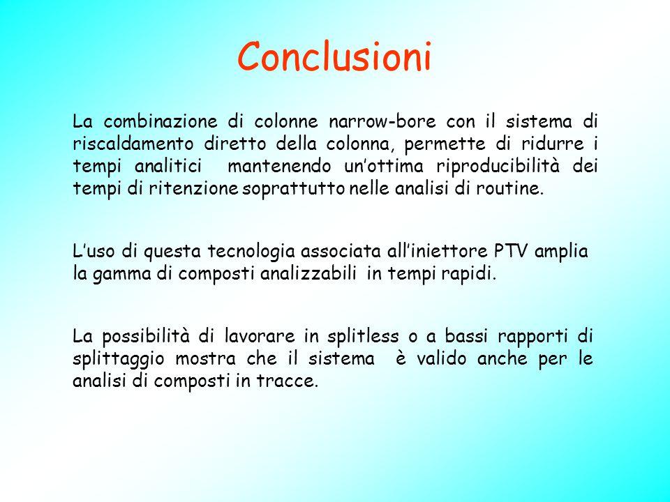 Conclusioni La combinazione di colonne narrow-bore con il sistema di riscaldamento diretto della colonna, permette di ridurre i tempi analitici manten