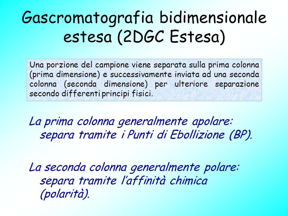 Gascromatografia bidimensionale estesa (2DGC Estesa) La prima colonna generalmente apolare: separa tramite i Punti di Ebollizione (BP). La seconda col