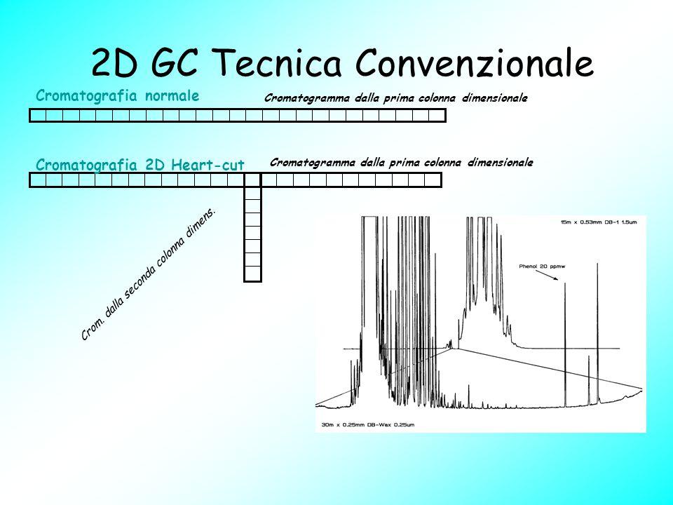 2D GC Tecnica Convenzionale Cromatogramma dalla prima colonna dimensionale Cromatografia normale Cromatografia 2D Heart-cut Cromatogramma dalla prima