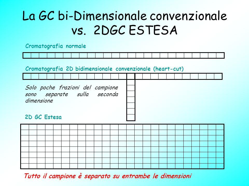 La GC bi-Dimensionale convenzionale vs. 2DGC ESTESA