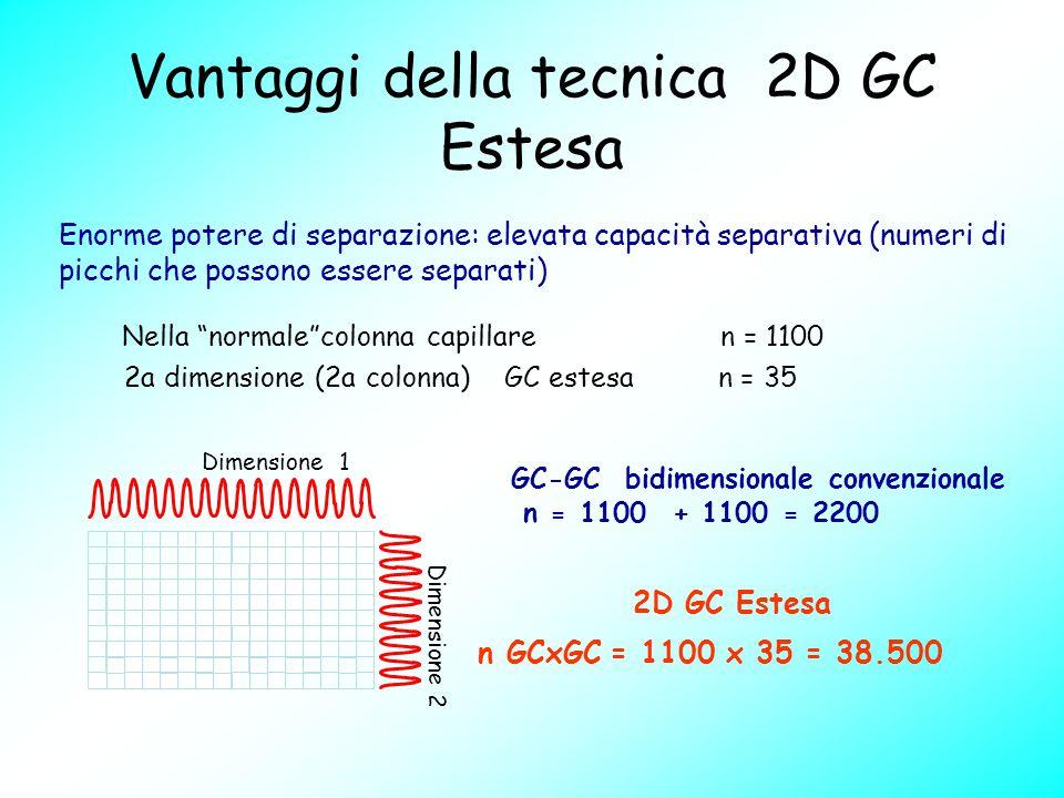 Vantaggi della tecnica 2D GC Estesa Enorme potere di separazione: elevata capacità separativa (numeri di picchi che possono essere separati) GC-GC bid