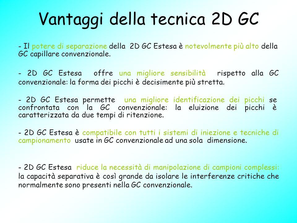 Vantaggi della tecnica 2D GC - Il potere di separazione della 2D GC Estesa è notevolmente più alto della GC capillare convenzionale. - 2D GC Estesa ri