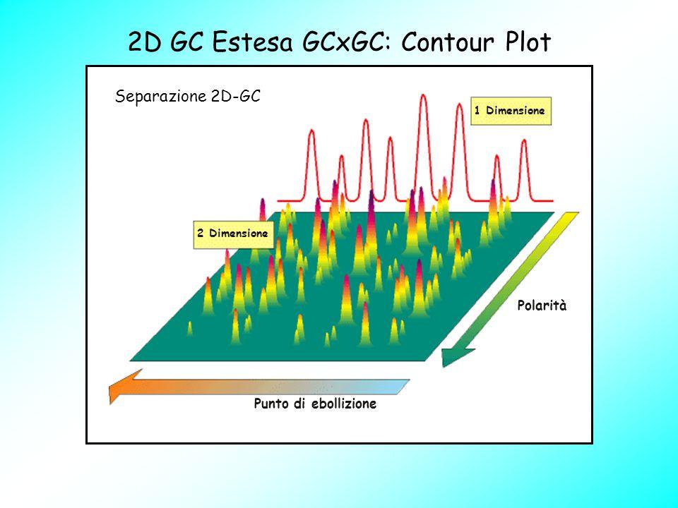 2D GC Estesa GCxGC: Contour Plot 1 Dimensione 2 Dimensione Punto di ebollizione Polarità Separazione 2D-GC