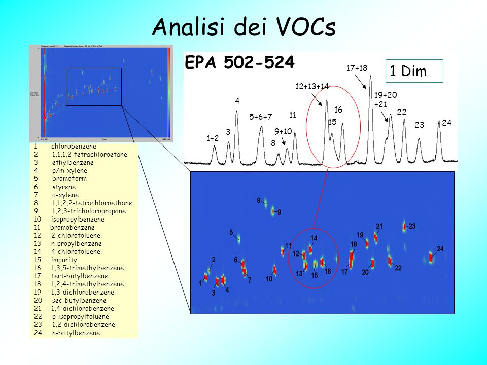 Analisi dei VOCs 1 Dim 1 chlorobenzene 2 1,1,1,2-tetrachloroetane 3 ethylbenzene 4 p/m-xylene 5 bromoform 6 styrene 7 o-xylene 8 1,1,2,2-tetrachloroet