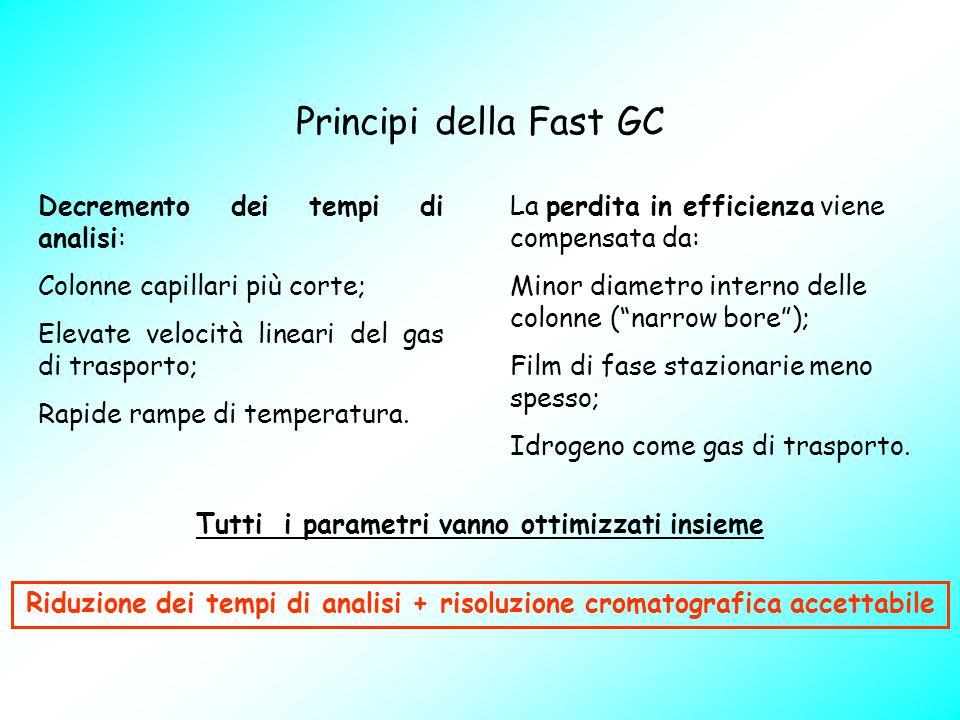 Principi della Fast GC Decremento dei tempi di analisi: Colonne capillari più corte; Elevate velocità lineari del gas di trasporto; Rapide rampe di te