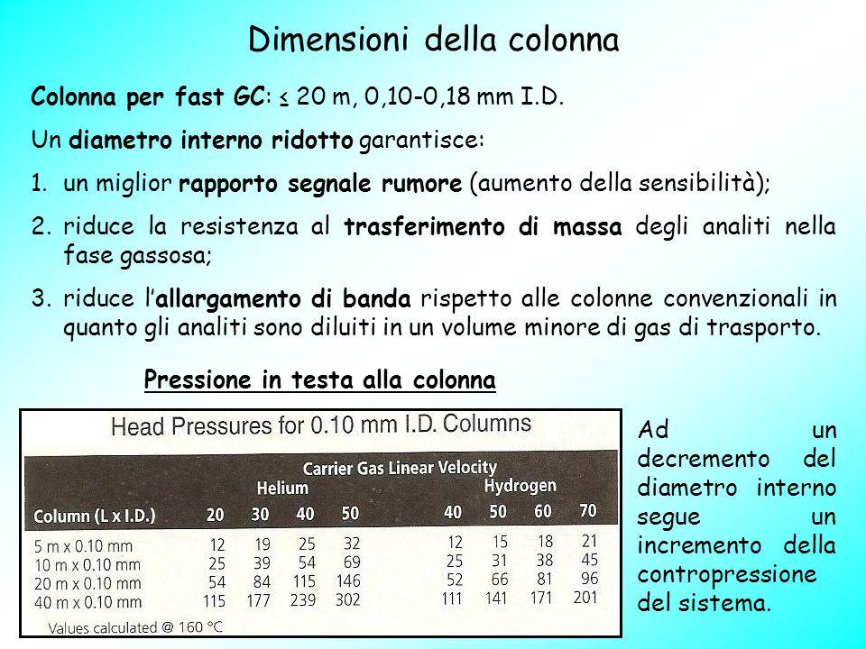 Pressione in testa alla colonna Ad un decremento del diametro interno segue un incremento della contropressione del sistema. Dimensioni della colonna