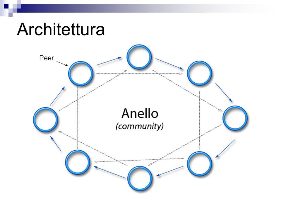 Architettura Peer