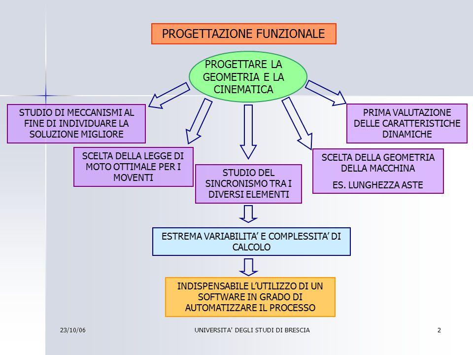23/10/06 UNIVERSITA DEGLI STUDI DI BRESCIA 3 MECAD PROGRAMMA PER LA SIMULAZIONE CINEMATICA E CINETOSTATICA DI MECCANISMI PIANI PRINCIPALI QUALITA' RAPIDO DISEGNO DELLO SCHEMA DELLA MACCHINA ESPORTAZIONE DELLA LEGGE DI MOTO IN PROGRAMMI DI SIMULAZIONE 3D (ES.