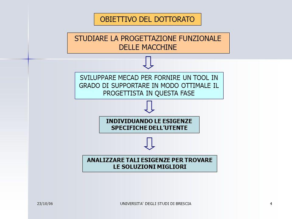 23/10/06UNIVERSITA DEGLI STUDI DI BRESCIA5 LAVORO SVOLTO SU MECAD NEL PRIMO ANNO INDIVIDUARE E RISOLVERE PROBLEMI ESISTENTI E INCREMENTARNE LE POTENZIALITA' APPRENDIMENTO DEL LINGUAGGIO FORTRAN STUDIARE LA STRUTTURA DATI E GLI ALGORITMI ALLA BASE DEL FUNZIONAMENTO ANALISI DEL PROGRAMMA PER INDIVIDUARNE LE CRITICITA' PRATICI CONCETTUALI