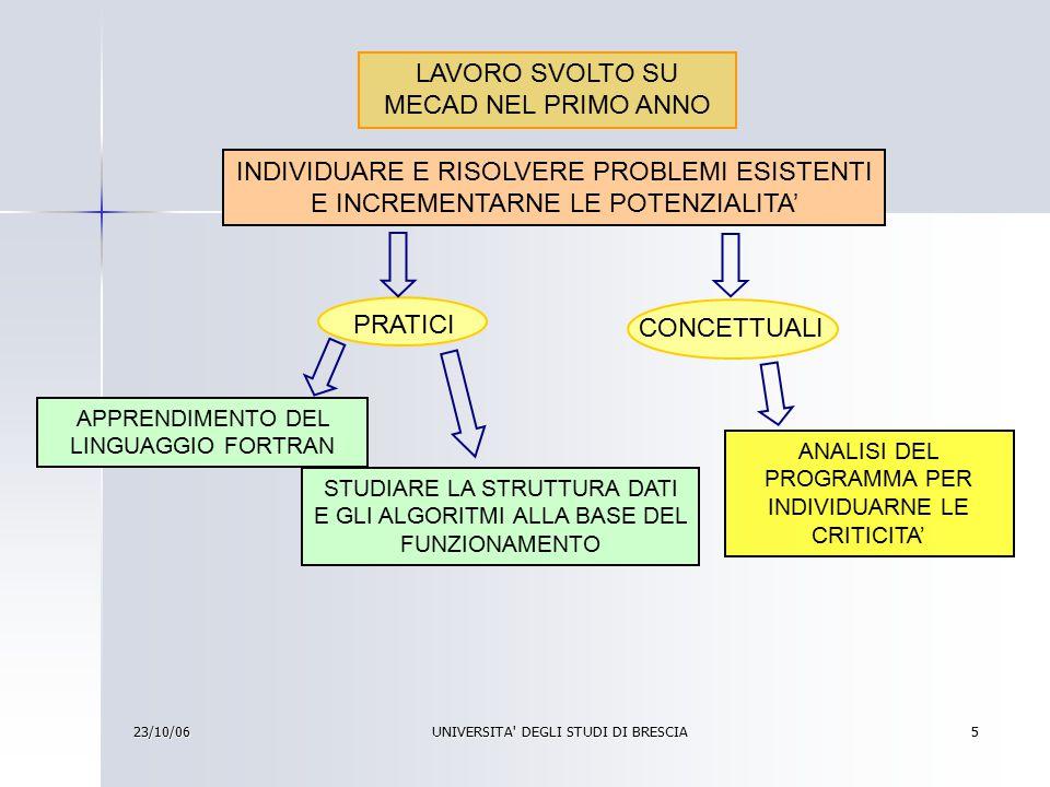 23/10/06 UNIVERSITA DEGLI STUDI DI BRESCIA 6 STRUTTURA DATI MECCANISMO NODI ASTE MOVENTI OGNUNO DI ESSI E' DESCRITTO IN UNA DETERMINATA STRUTTRA DATI ATTRAVERSO OPPORTUNI PARAMETRI SCHEMA VETTORIALE DEL MECCANISMO SCRITTURA E SOLUZIONE AUTOMATICA DELLE EQUAZIONI DI MOTO