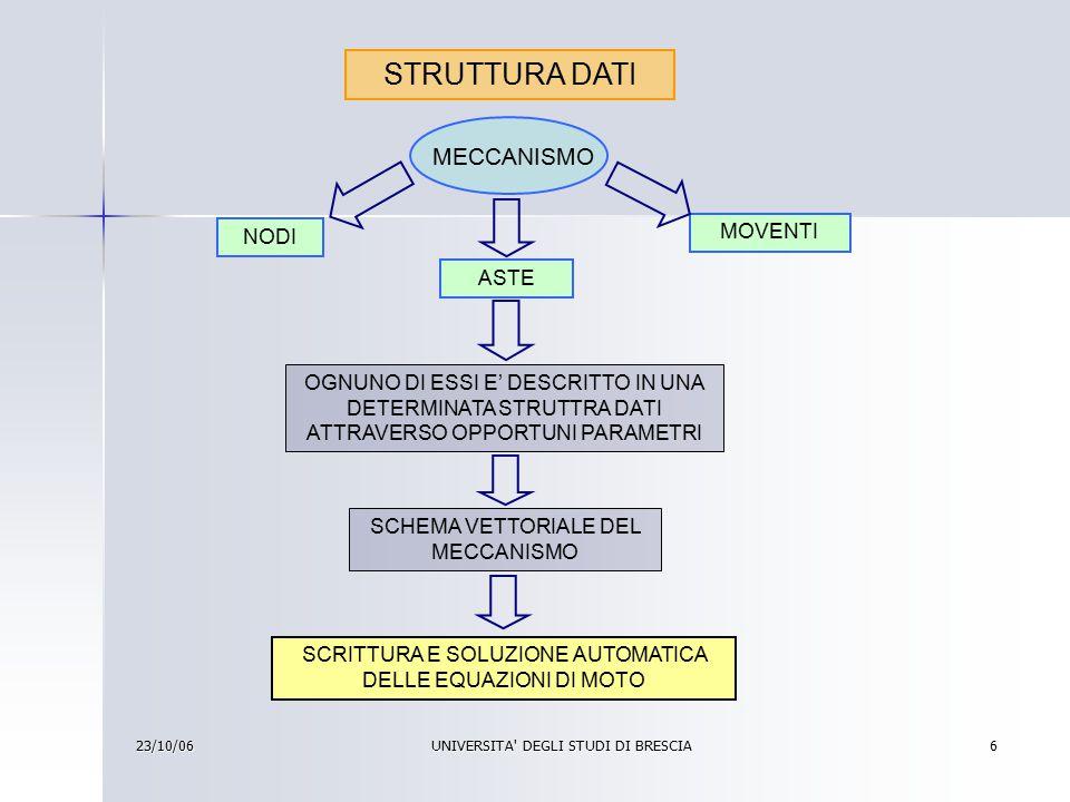23/10/06 UNIVERSITA DEGLI STUDI DI BRESCIA 7 ANALISI DEL PROGRAMMA INDIVIDUATI PICCOLI ERRORI VERIFICATA DIFFICOLTA' DI DIALOGO CON IL PROGRAMMA INTERFACCIA UTENTE DATATA (TIPO DOS) CORREZIONE CREATE FINESTRE DI DIALOGO DI WINDOWS INDIVIDUATA LA NECESSITA' DI NUOVI SVILUPPI LEGATI ALLE ESIGENZE SPECIFICHE DELLA PROGETTAZIONE