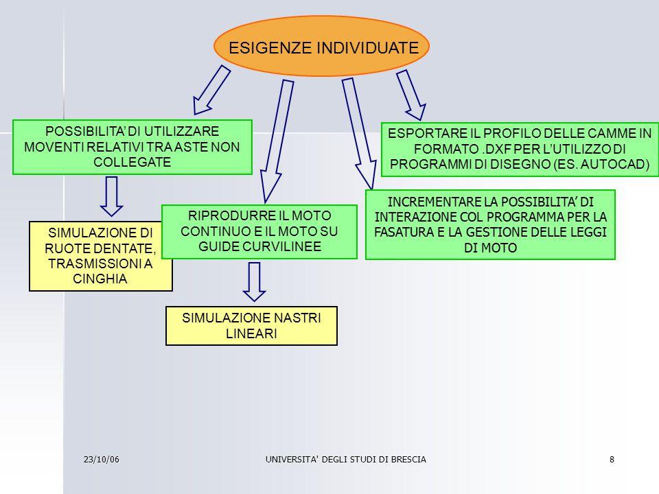 23/10/06 UNIVERSITA DEGLI STUDI DI BRESCIA 9 MOTO CONTINUO RIPRODURRE UN MOTO ALTERNATO CON TEMPO DI RITORNO NULLO EFFICIENTE E RAPIDO METODO NON REALISTICO MOTO SU GUIDE CURVILINEE SOLUZIONE DEFINITIVA, REALISTICA E GENERALE SOLUZIONE PROVVISORIA