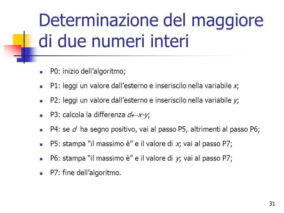 31 Determinazione del maggiore di due numeri interi P0: inizio dell'algoritmo; P1: leggi un valore dall'esterno e inseriscilo nella variabile x; P2: leggi un valore dall'esterno e inseriscilo nella variabile y; P3: calcola la differenza d  x-y; P4: se d ha segno positivo, vai al passo P5, altrimenti al passo P6; P5: stampa il massimo è e il valore di x; vai al passo P7; P6: stampa il massimo è e il valore di y; vai al passo P7; P7: fine dell'algoritmo.