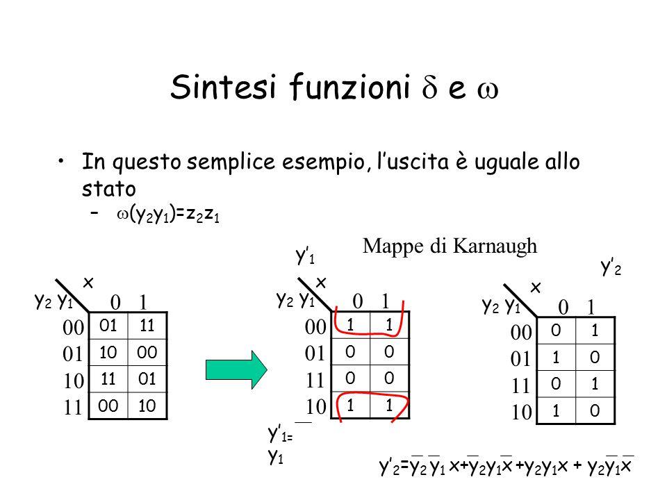 Sintesi funzioni  e  In questo semplice esempio, l'uscita è uguale allo stato –  (y 2 y 1 )=z 2 z 1 0111 1000 1101 0010 00 01 10 11 y 2 y 1 0 1 x 0