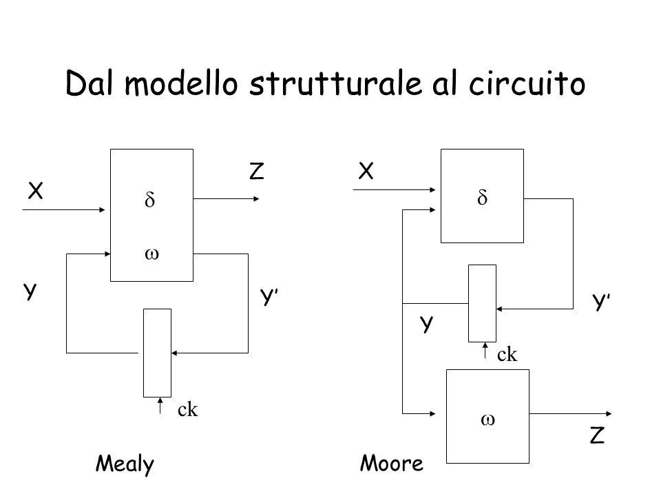 Dal modello strutturale al circuito  X Z Y' Y   X Z Y Mealy Moore ck