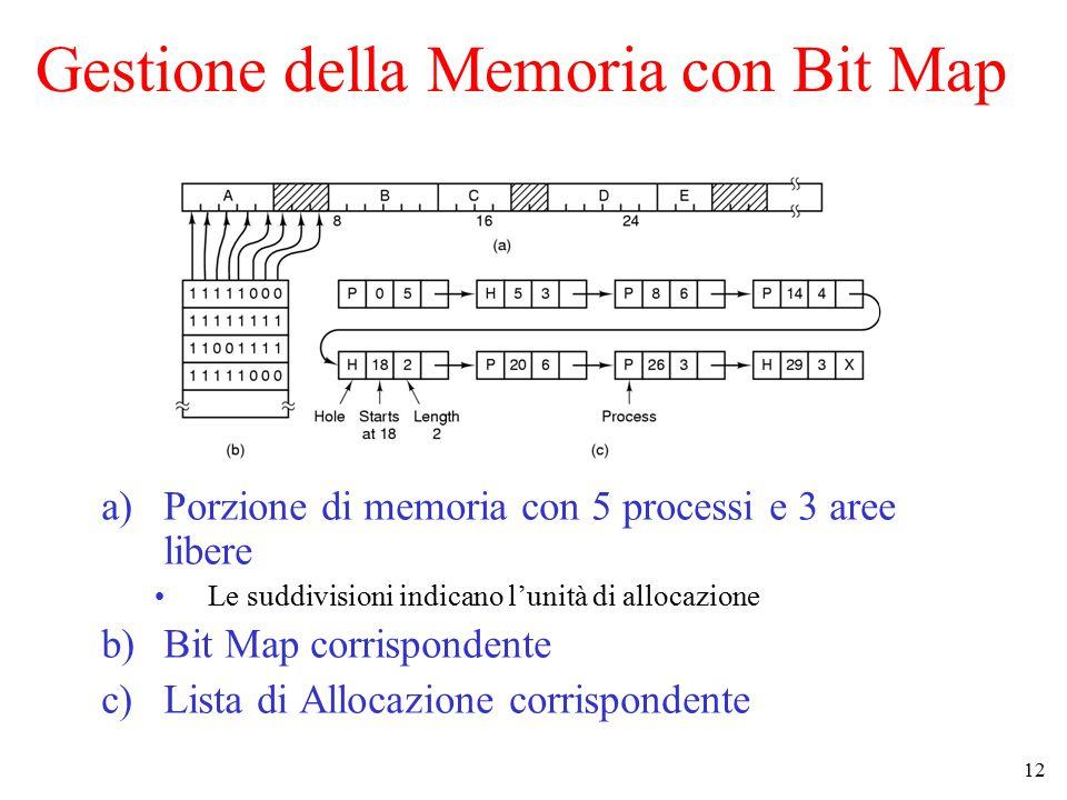 12 Gestione della Memoria con Bit Map a)Porzione di memoria con 5 processi e 3 aree libere Le suddivisioni indicano l'unità di allocazione b)Bit Map corrispondente c)Lista di Allocazione corrispondente