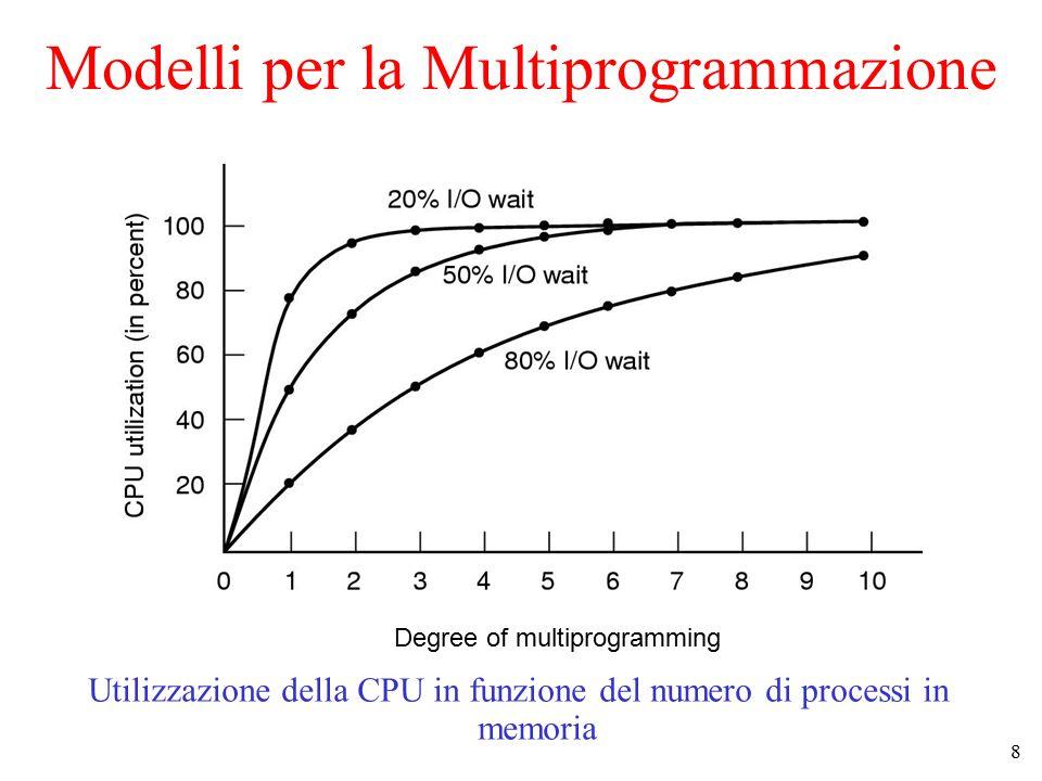 8 Modelli per la Multiprogrammazione Utilizzazione della CPU in funzione del numero di processi in memoria Degree of multiprogramming