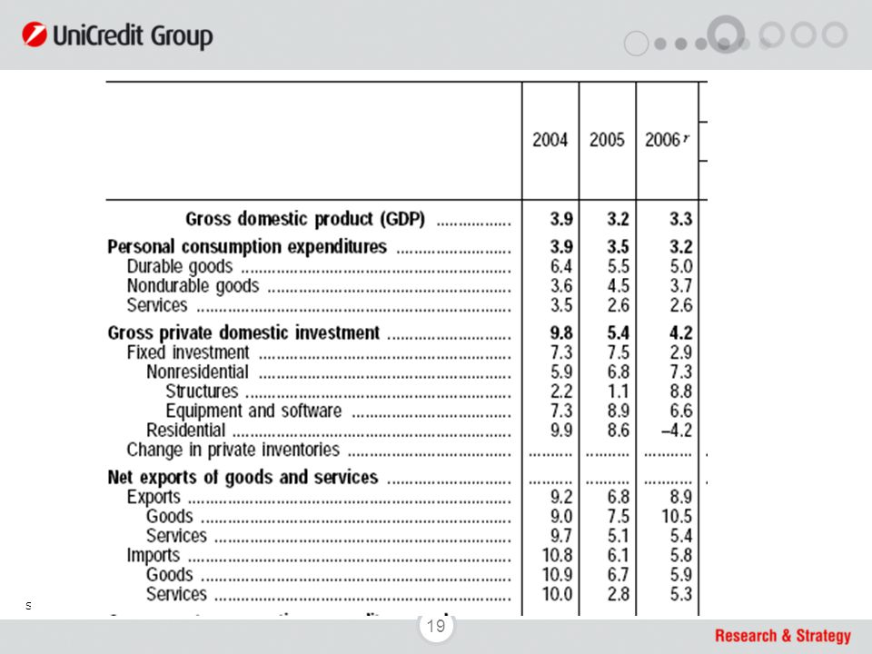 19 Source: UniCredit Research & Strategy, OECD