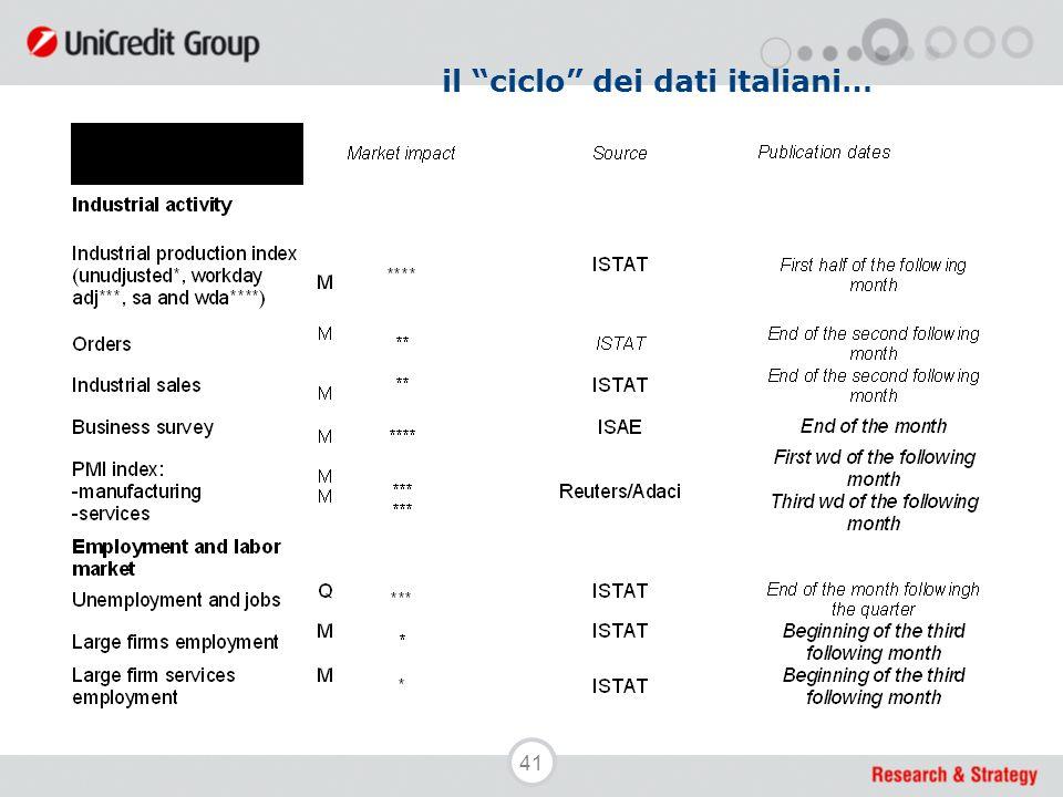 """41 il """"ciclo"""" dei dati italiani…"""