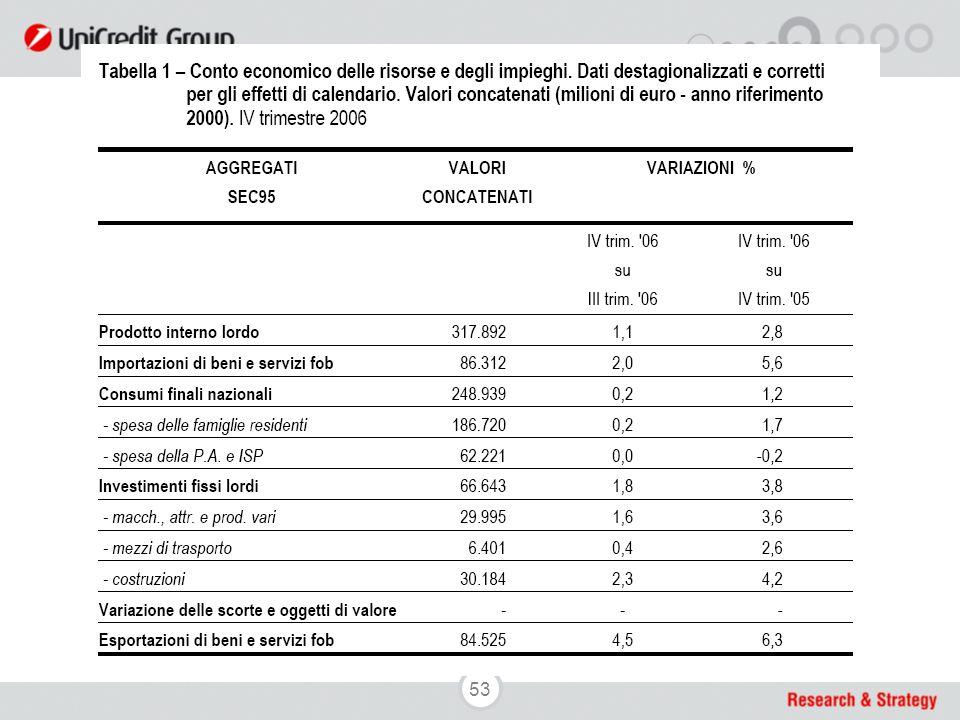 53 I più recenti dati di contabilità nazionale
