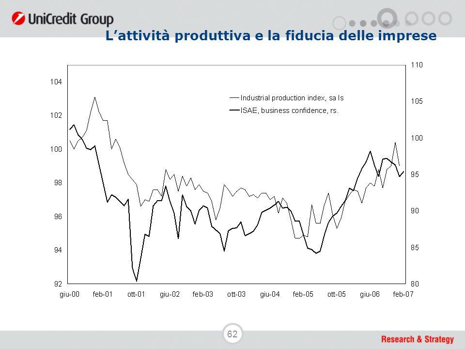 62 L'attività produttiva e la fiducia delle imprese