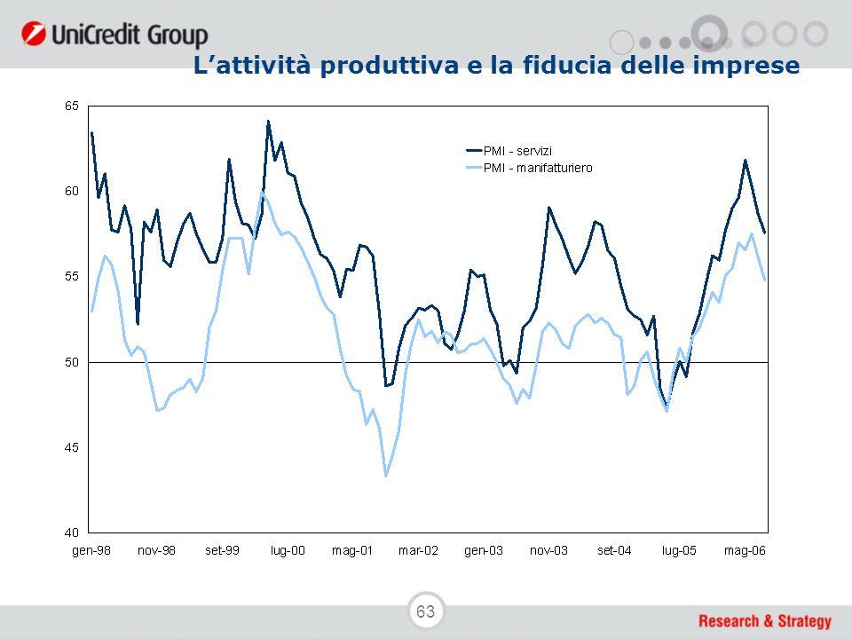63 L'attività produttiva e la fiducia delle imprese