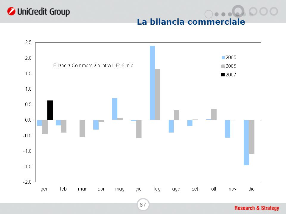 67 La bilancia commerciale