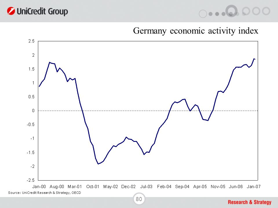 80 Source: UniCredit Research & Strategy, OECD Germany economic activity index