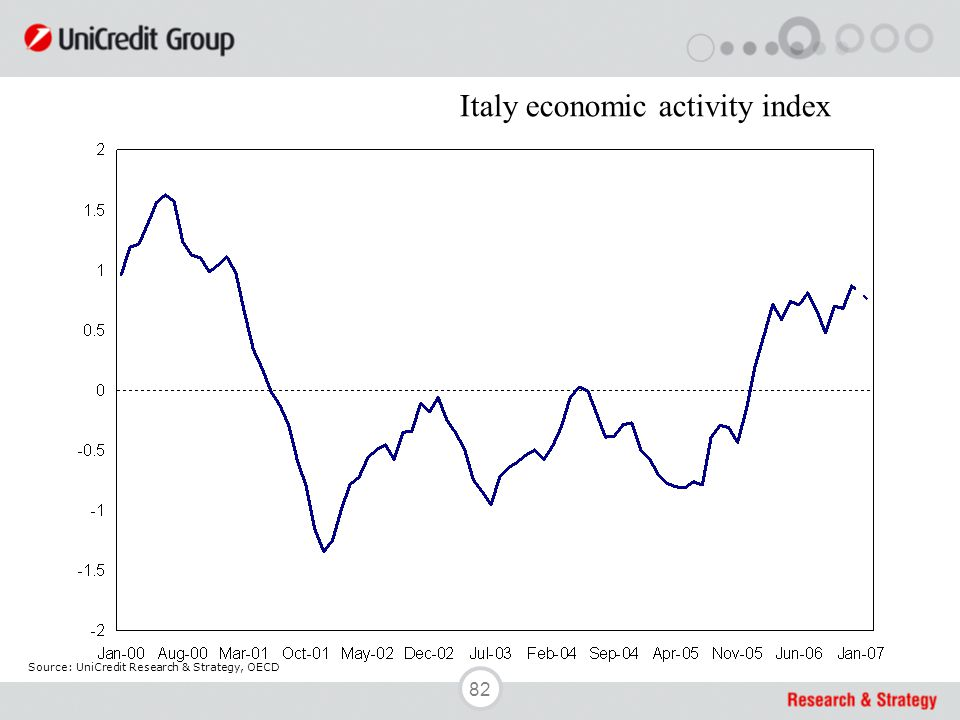 82 Source: UniCredit Research & Strategy, OECD Italy economic activity index