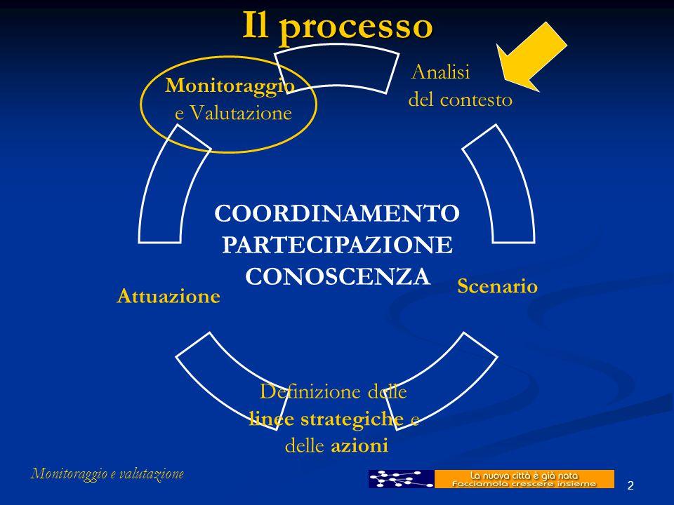 Monitoraggio e valutazione 2 Il processo COORDINAMENTO PARTECIPAZIONE CONOSCENZA Monitoraggio e Valutazione Attuazione Definizione delle linee strateg