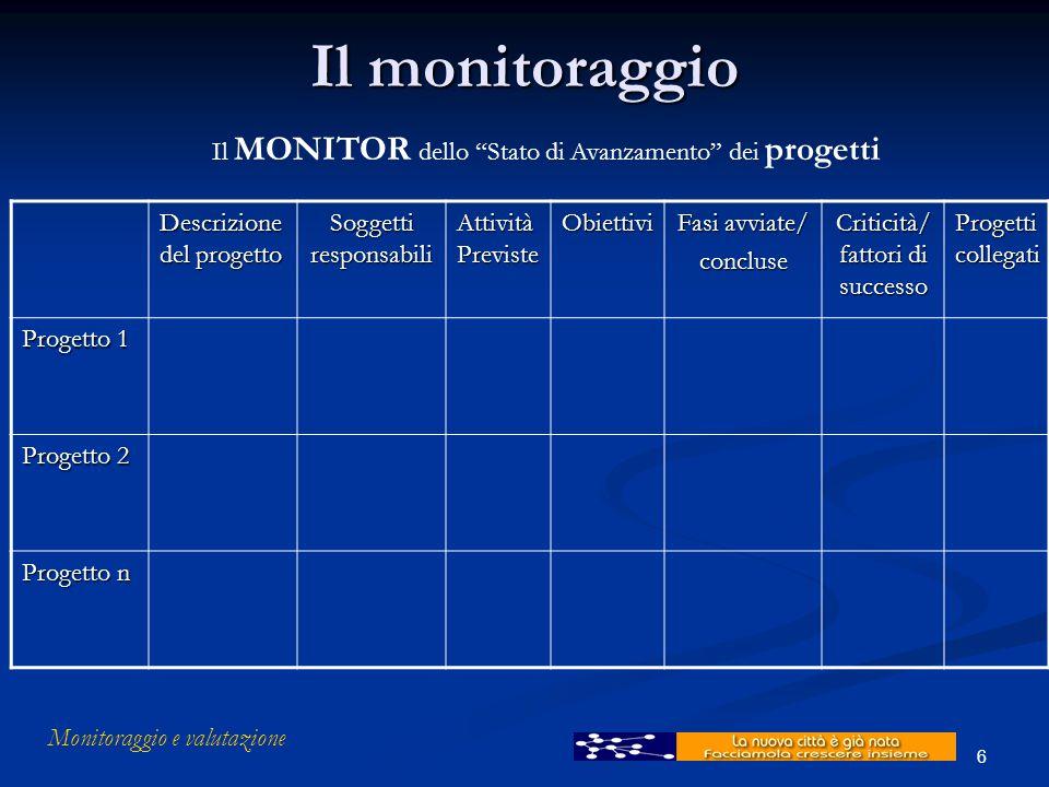 """Monitoraggio e valutazione 6 Il monitoraggio Il MONITOR dello """"Stato di Avanzamento"""" dei progetti Descrizione del progetto Soggetti responsabili Attiv"""