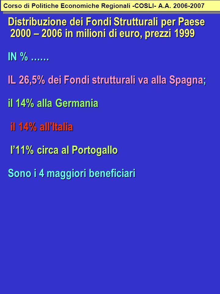 Distribuzione dei Fondi Strutturali per Paese 2000 – 2006 in milioni di euro, prezzi 1999 IN % …… IL 26,5% dei Fondi strutturali va alla Spagna; il 14% alla Germania il 14% all'Italia l'11% circa al Portogallo Sono i 4 maggiori beneficiari Corso di Politiche Economiche Regionali -COSLI- A.A.