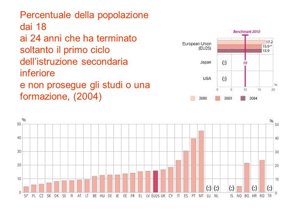 Percentuale della popolazione dai 18 ai 24 anni che ha terminato soltanto il primo ciclo dell'istruzione secondaria inferiore e non prosegue gli studi o una formazione, (2004)