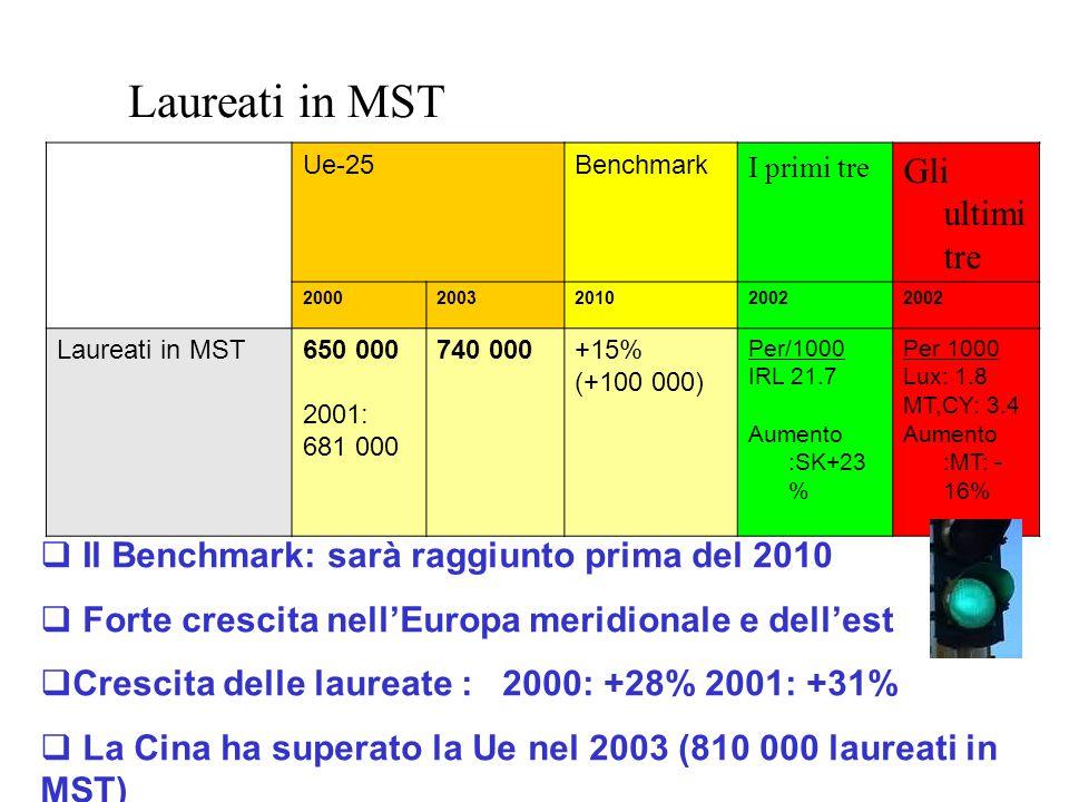 Laureati in MST Ue-25Benchmark I primi tre Gli ultimi tre 2000200320102002 Laureati in MST650 000 2001: 681 000 740 000+15% (+100 000) Per/1000 IRL 21.7 Aumento :SK+23 % Per 1000 Lux: 1.8 MT,CY: 3.4 Aumento :MT: - 16%  Il Benchmark: sarà raggiunto prima del 2010  Forte crescita nell'Europa meridionale e dell'est  Crescita delle laureate : 2000: +28% 2001: +31%  La Cina ha superato la Ue nel 2003 (810 000 laureati in MST)