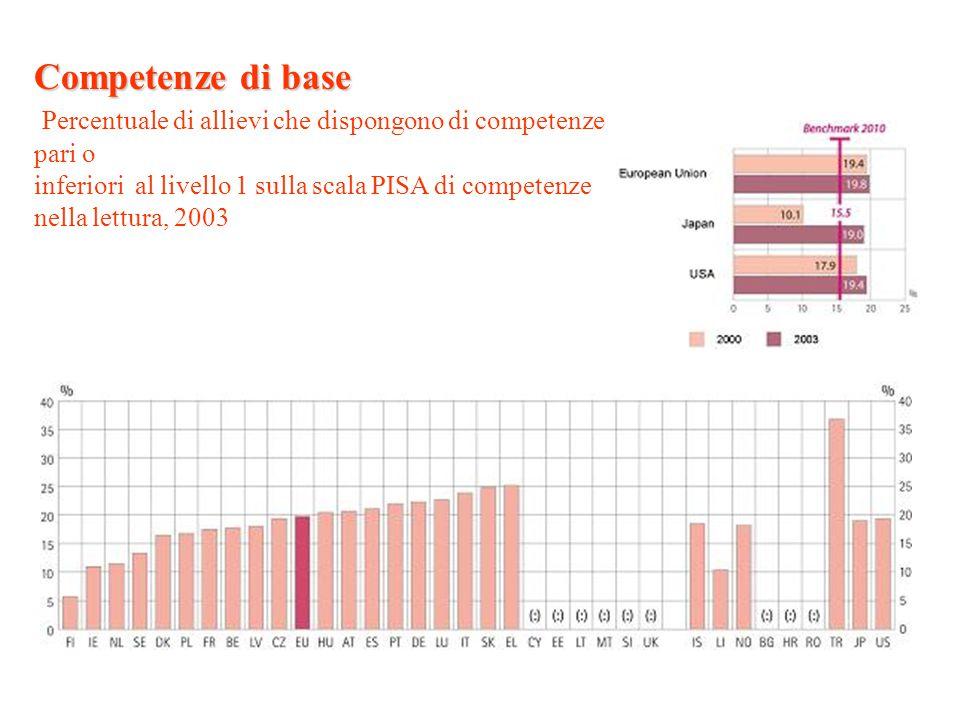 Competenze di base Competenze di base Percentuale di allievi che dispongono di competenze pari o inferiori al livello 1 sulla scala PISA di competenze nella lettura, 2003