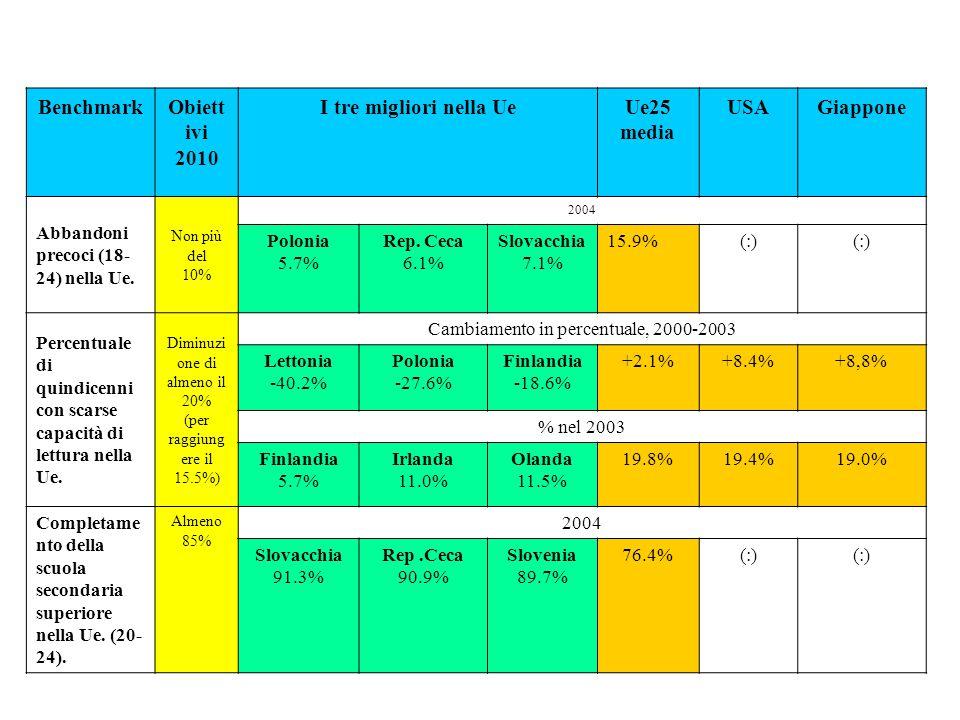 BenchmarkObiett ivi 2010 I tre migliori nella UeUe25 media USAGiappone Abbandoni precoci (18- 24) nella Ue.