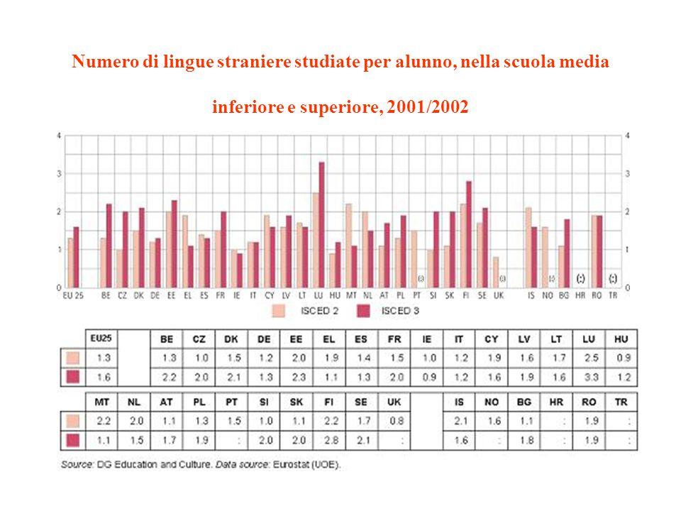 Numero di lingue straniere studiate per alunno, nella scuola media inferiore e superiore, 2001/2002
