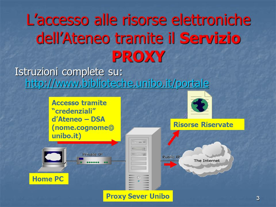 2 Di cosa parlerò… Funzionamento del servizio Proxy d'Ateneo Funzionamento del servizio Proxy d'Ateneo Metedologia della ricerca Metedologia della ric