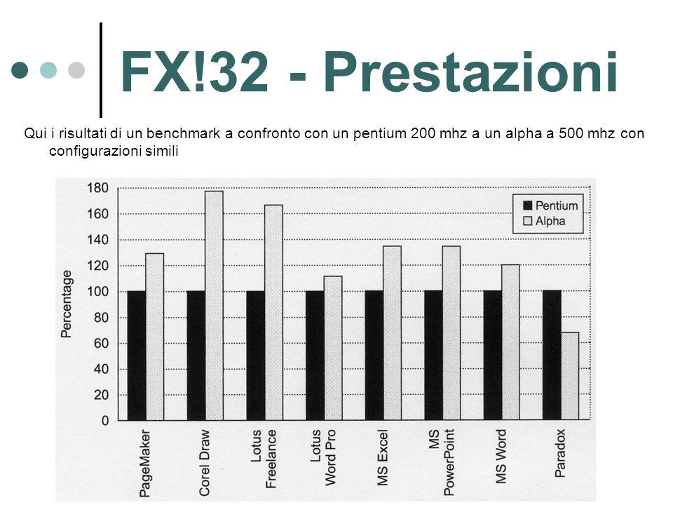 FX!32 - Prestazioni Qui i risultati di un benchmark a confronto con un pentium 200 mhz a un alpha a 500 mhz con configurazioni simili