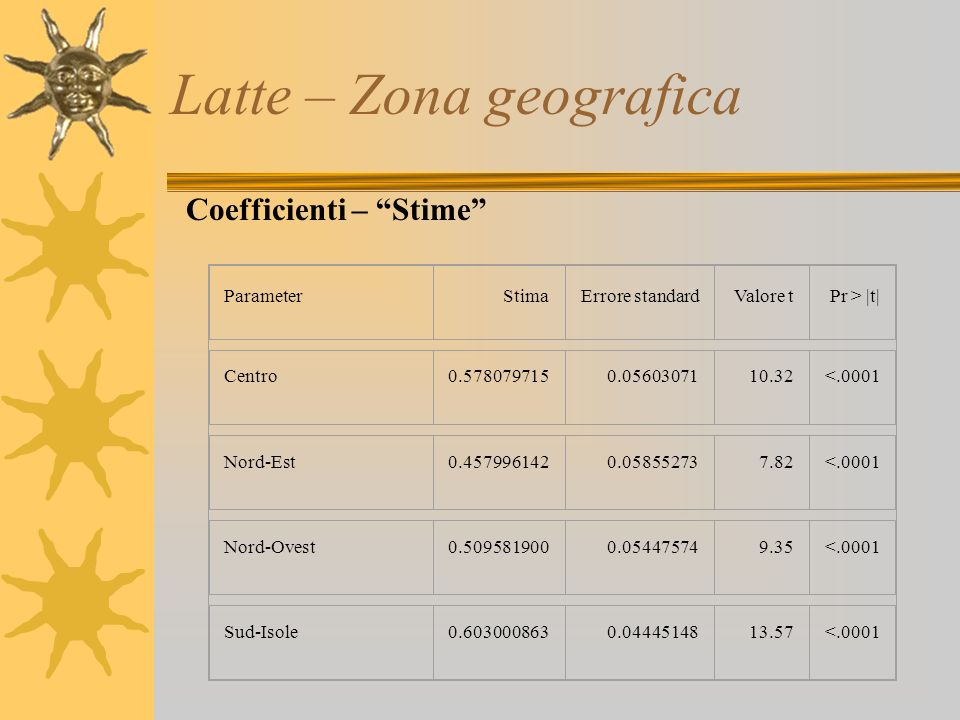 Latte – Zona geografica ParameterStimaErrore standardValore tPr > |t| Centro0.5780797150.0560307110.32<.0001 Nord-Est0.4579961420.058552737.82<.0001 N