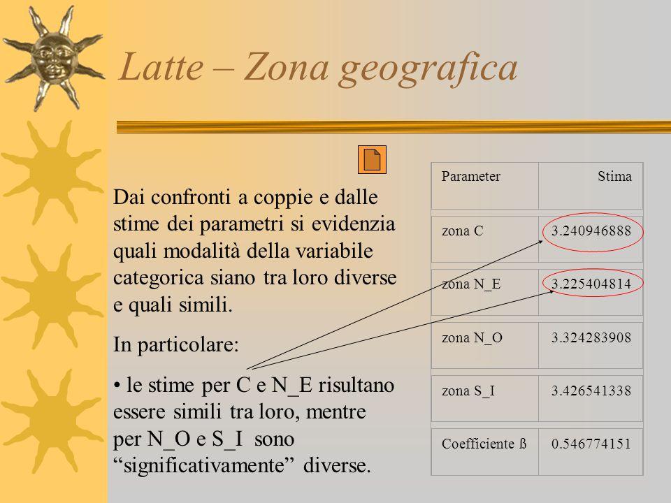 Latte – Zona geografica Dai confronti a coppie e dalle stime dei parametri si evidenzia quali modalità della variabile categorica siano tra loro diver