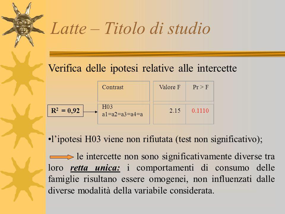Latte – Titolo di studio Verifica delle ipotesi relative alle intercette l'ipotesi H03 viene non rifiutata (test non significativo); le intercette non