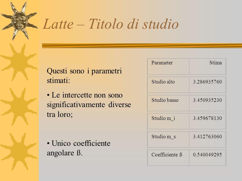Latte – Titolo di studio ParameterStima Studio alto3.286935760 Studio basso3.450935230 Studio m_i3.459678130 Studio m_s3.412763060 Coefficiente ß0.540