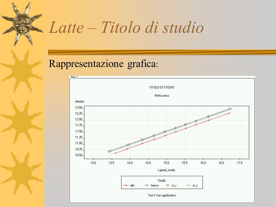 Latte – Titolo di studio Rappresentazione grafica :