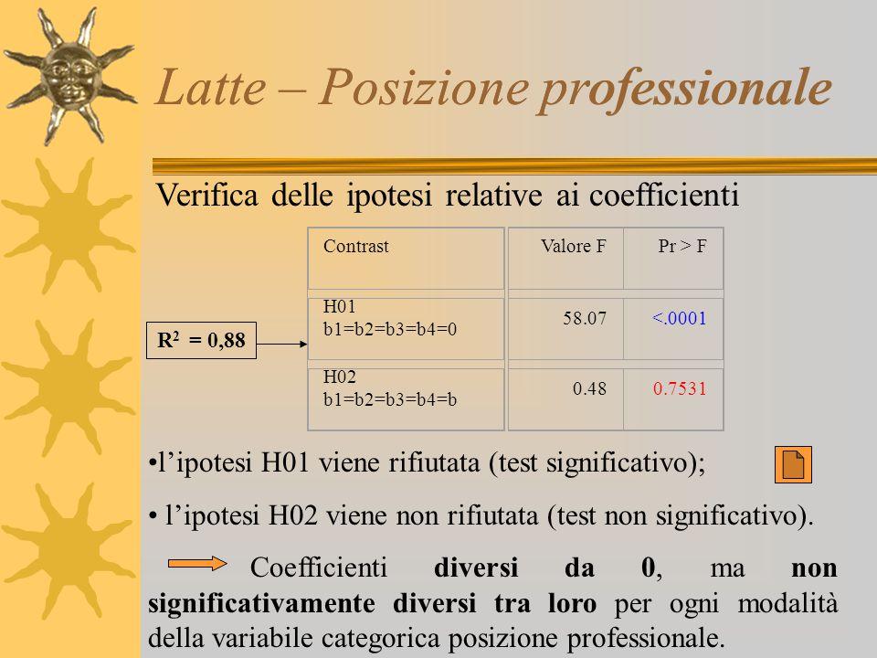 Latte – Posizione professionale Verifica delle ipotesi relative ai coefficienti l'ipotesi H01 viene rifiutata (test significativo); l'ipotesi H02 vien