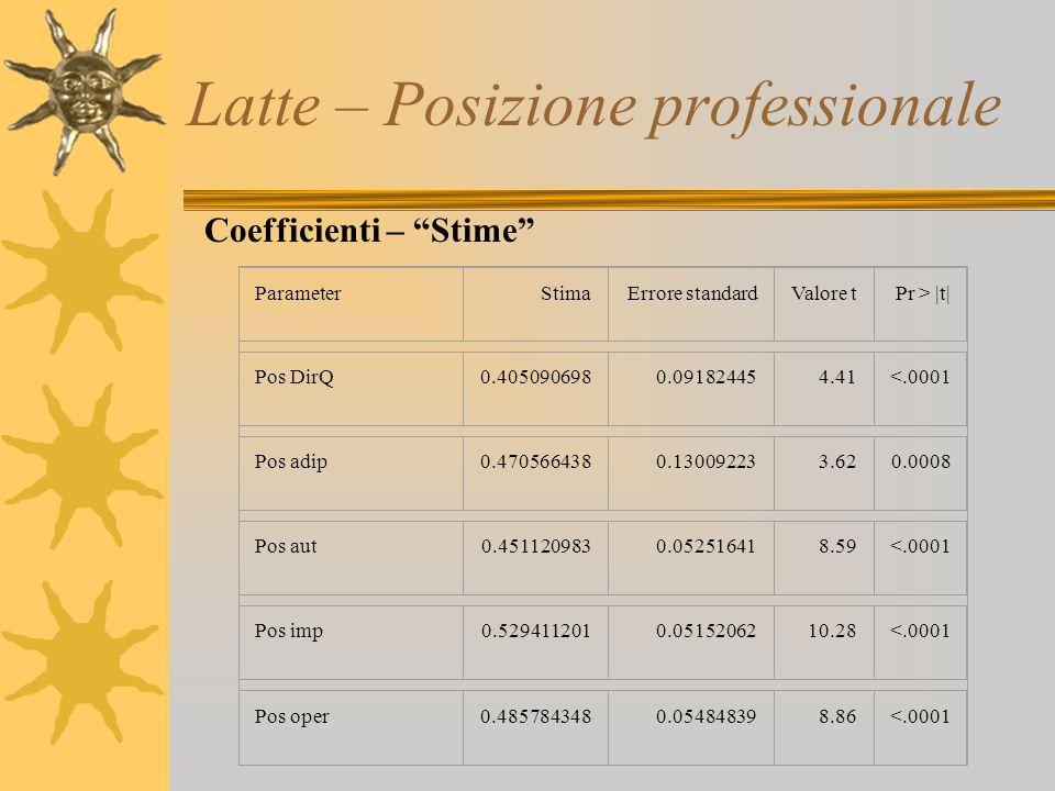 "Latte – Posizione professionale Coefficienti – ""Stime"" ParameterStimaErrore standardValore tPr > |t| Pos DirQ0.4050906980.091824454.41<.0001 Pos adip0"
