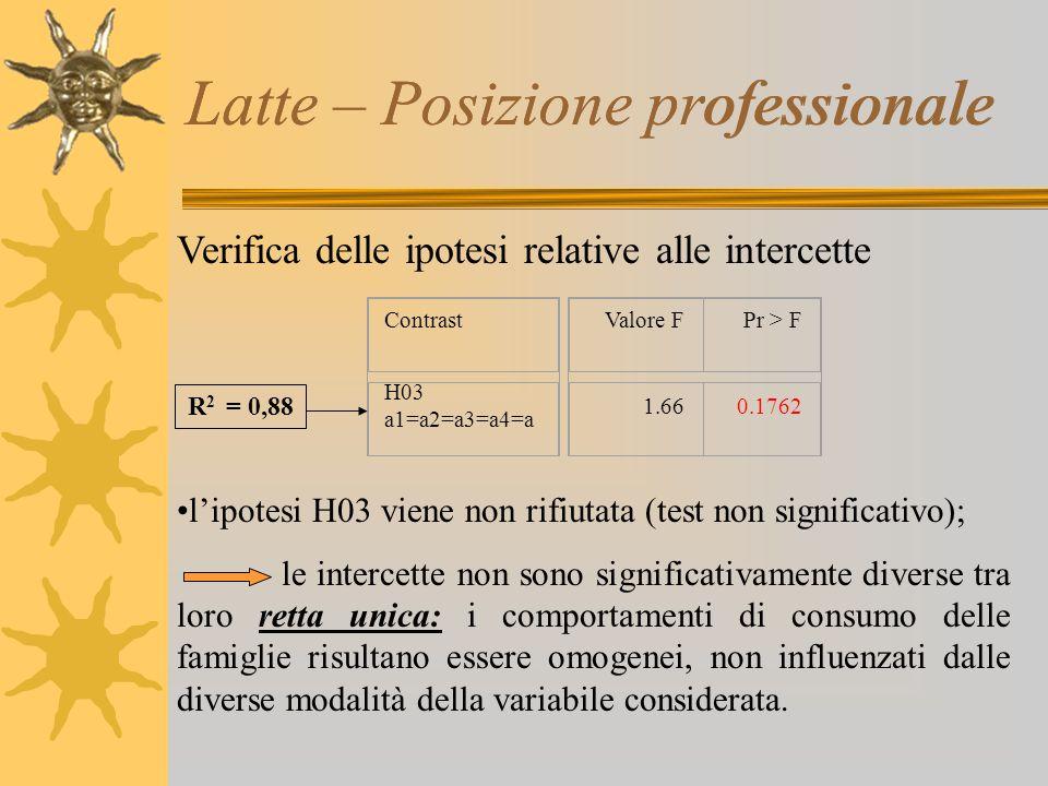 Latte – Posizione professionale Verifica delle ipotesi relative alle intercette l'ipotesi H03 viene non rifiutata (test non significativo); le interce