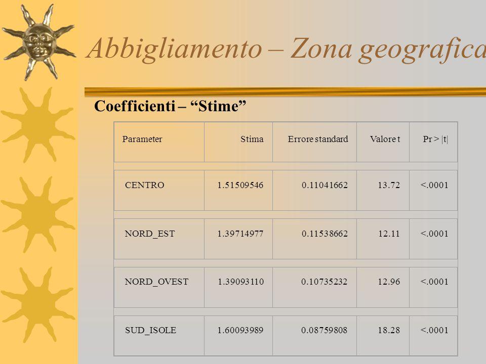 Abbigliamento – Zona geografica ParameterStimaErrore standardValore tPr > |t| CENTRO1.515095460.1104166213.72<.0001 NORD_EST1.397149770.1153866212.11<