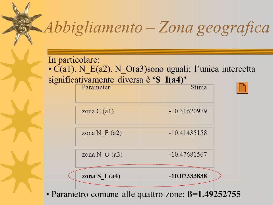 Abbigliamento – Zona geografica In particolare: C(a1), N_E(a2), N_O(a3)sono uguali; l'unica intercetta significativamente diversa è 'S_I(a4)' Paramete