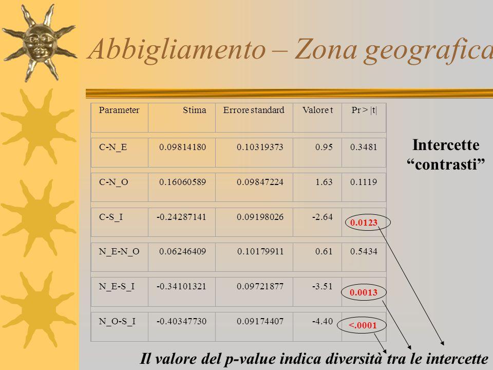 Abbigliamento – Zona geografica 0.0013 <.0001 ParameterStimaErrore standardValore tPr > |t| C-N_E0.098141800.103193730.950.3481 C-N_O0.160605890.09847
